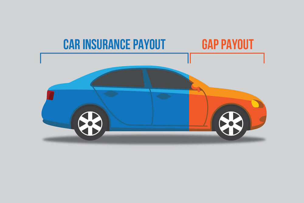 What is Gap Insurance for Auto Loans?